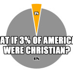 What if 3% of Americans were Christian?